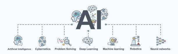 AI(Artificial Intelligence) infographic banner, neural network diagram, cybernetics, problem solving, Futuristic, Robotics machine and deep learning. AI(Artificial Intelligence) infographic banner, neural network diagram, cybernetics, problem solving, Futuristic, Robotics machine and deep learning. machine learning stock illustrations
