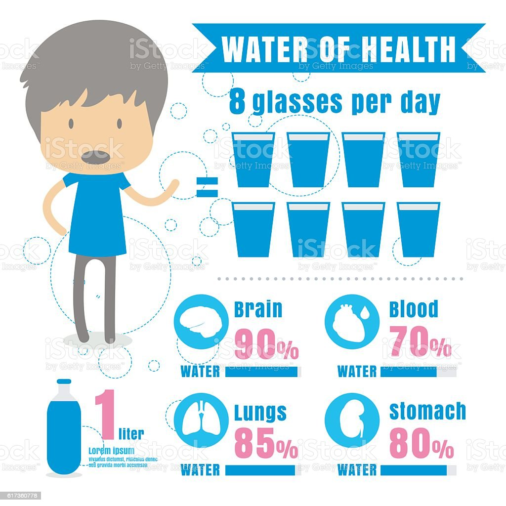 infographic benefit drink water body vector stock vector art more