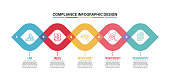 Infographic design template with compliance keywords and icons