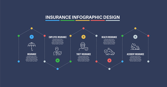 Infographic design template with insurance keywords and icons