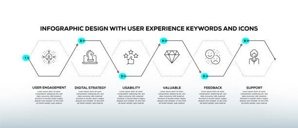 illustrazioni stock, clip art, cartoni animati e icone di tendenza di infographic design template with user experience keywords and icons - focus group
