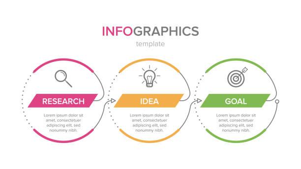projekt infografiki z ikonami i 3 opcjami lub krokami. wektor cienkiej linii. koncepcja biznesowa infografik. może być używany do grafiki informacyjnej, schematów blokowych, prezentacji, stron internetowych, banerów, materiałów drukowanych. - ruch stock illustrations