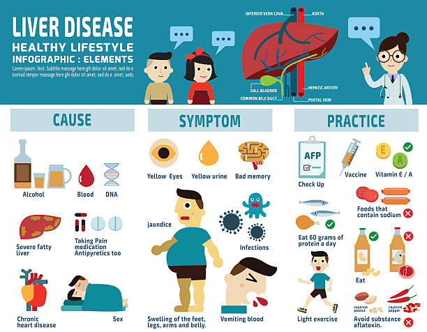 infographic, elements, icons, health care liver infographic elements.wellness concept..banner header blue for website and magazine..illustration isolated on white background. bile stock illustrations