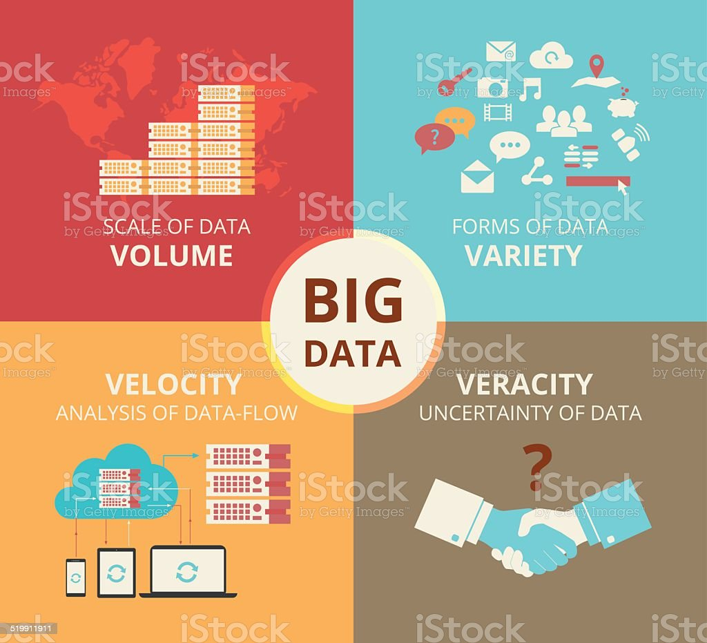 Infographic flat concept illustration of Big data - 4V visualisation vector art illustration