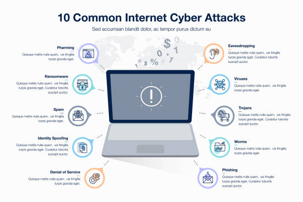 Infographic for 10 common internet cyber attacts template with laptop as main symbol Infographic for 10 common internet cyber attacts template with laptop as main symbol, colorful circles and icons. Easy to use for your website or presentation. computer virus stock illustrations