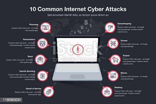 istock Infographic for 10 common internet cyber attacts template with laptop as main symbol, red circles and icons - dark version 1130903251