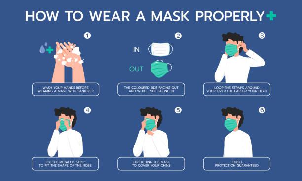 ilustrações, clipart, desenhos animados e ícones de ilustração infográfica sobre como usar uma máscara adequadamente para prevenir vírus, proteção contra poeira. design plano - limpando atividade móvel