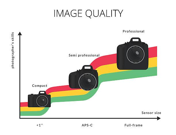 infografik abbildung eines bildqualität diagramm mit drei arten modernen - fotografieanleitungen stock-grafiken, -clipart, -cartoons und -symbole