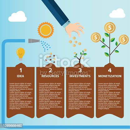 Infographic illustration of investment with money tree in four steps. Text outlined free font Source Sans monetization