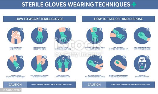 istock Infographic illustration of Sterile gloves wearing techniques, how to wear gloves. Flat design. 1290487292