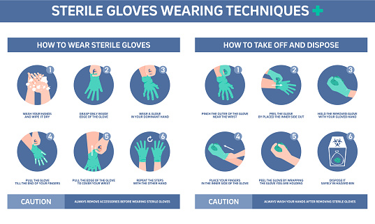 Infographic illustration of Sterile gloves wearing techniques, how to wear gloves. Flat design.