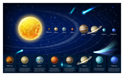 Infographic map of galaxy solar system planets
