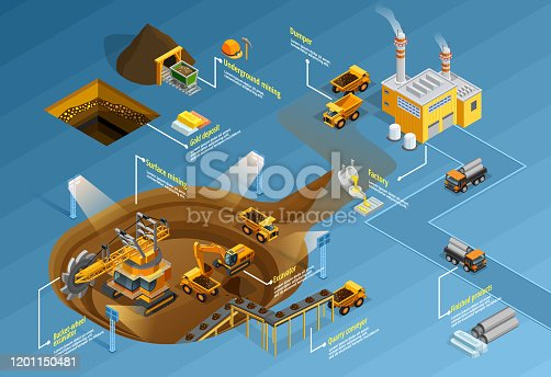 istock infographic mining 1201150481