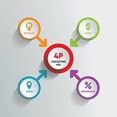 infographic modern marketing mix 4P product price place promotion