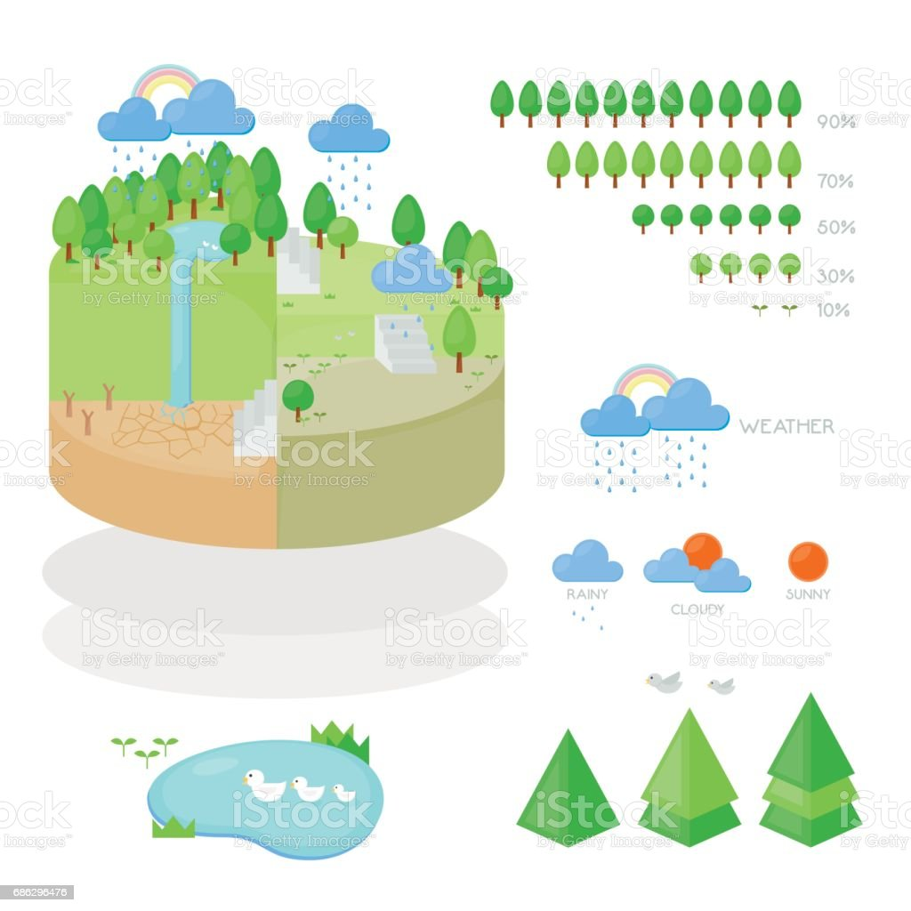 Infographic of Environment and Weather on Earth.