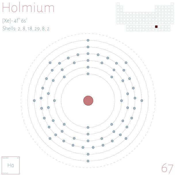 Royalty Free Holmium Symbol Clip Art Vector Images Illustrations