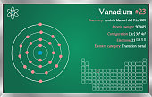 Detailed infographic of the element of Vanadium.