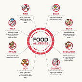Vector infographic template for food allergies. Isolated on light background.