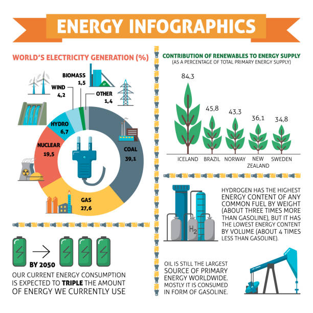 stockillustraties, clipart, cartoons en iconen met infographics over energie en elektriciteit - waterstof