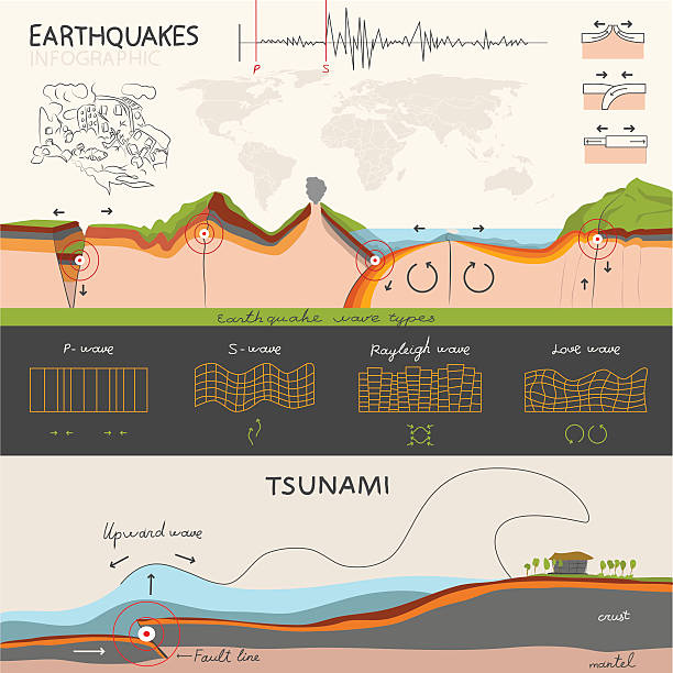 infographics about the earthquake and tsunami - tidal wave stock illustrations, clip art, cartoons, & icons