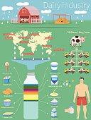 Infographics dairy industry. Country production and products.