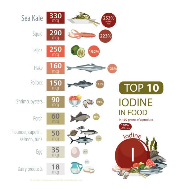 "infographics ""iodine. food sources. - redfish stock illustrations, clip art, cartoons, & icons"
