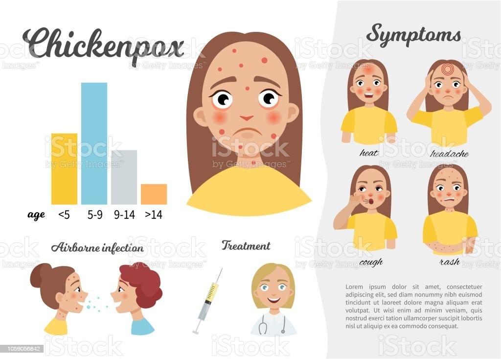 Infographics of chickenpox. vector art illustration
