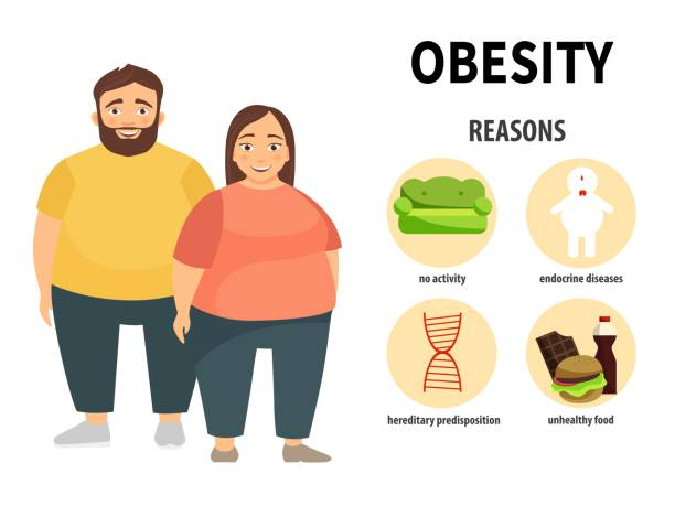 illustrazioni stock, clip art, cartoni animati e icone di tendenza di infographics of obesity. - obesity