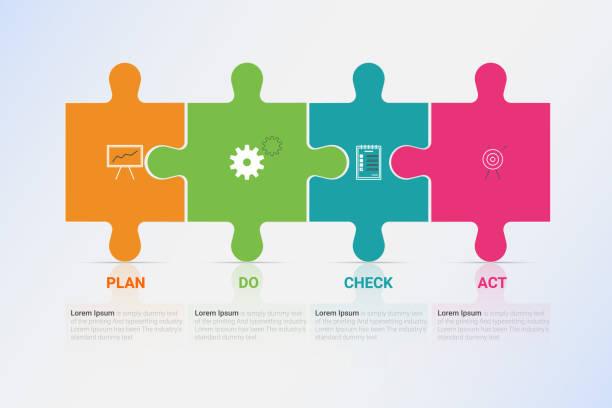 bildbanksillustrationer, clip art samt tecknat material och ikoner med infographics på pdca management metoden diagrammet. vector business mall för presentation och utbildning. - kontinuitet
