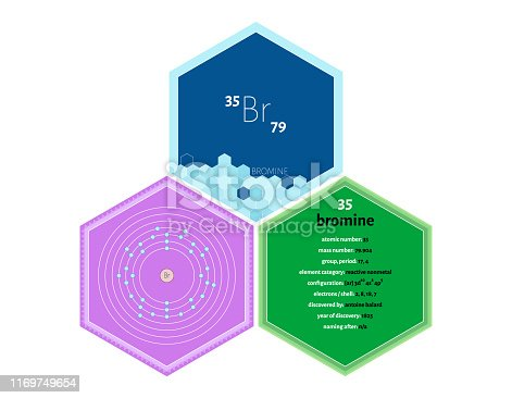 Detailed infographics of the element of Bromine.