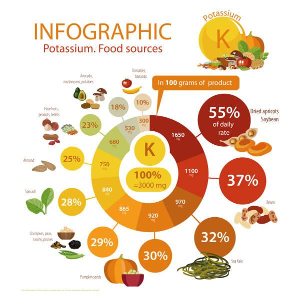 """stockillustraties, clipart, cartoons en iconen met infographics """"kalium. voedselbronnen."""" - kalium"""