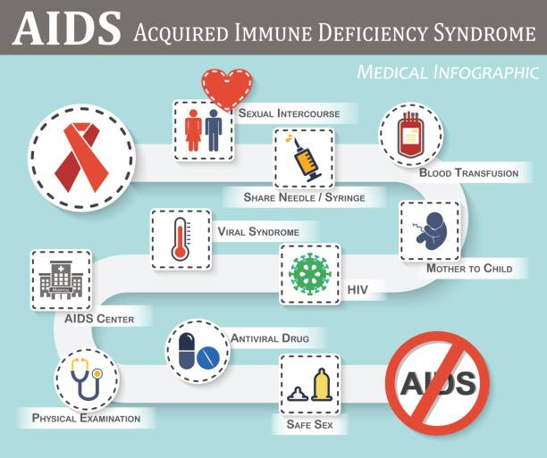 AIDS infographics ( roadmap of AIDS transmission , symptoms , therapy , preventive ) ( flat / simple color style ) ( gender sign and heart , syringe , blood bag , fetal , hiv , viral syndrome , etc ) vector art illustration