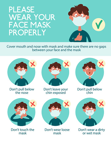 Infographics. Wear your face mask properly