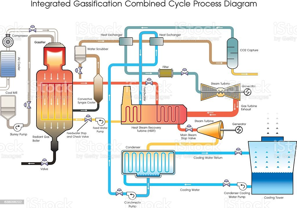 Integrated Gassification Combined Cycle Process Diagram