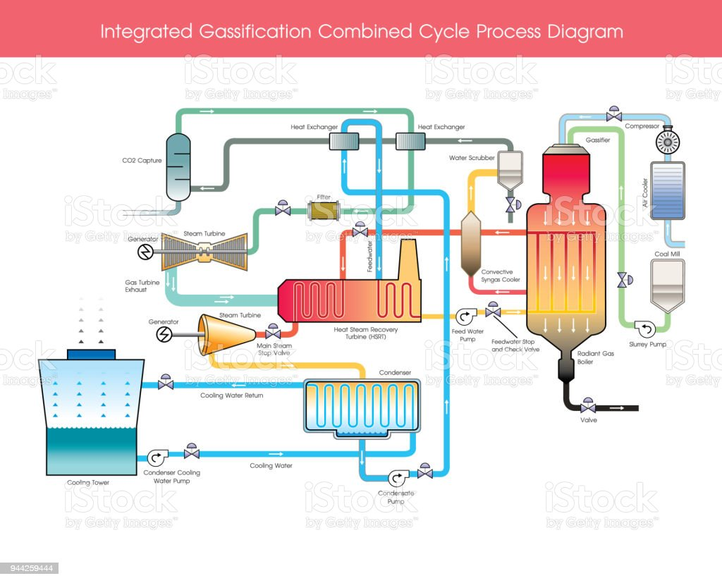 Integrated Gassification Combined Cycle Process Diagram. vector art illustration