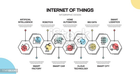 Internet Of Things Related Line Infographic Design