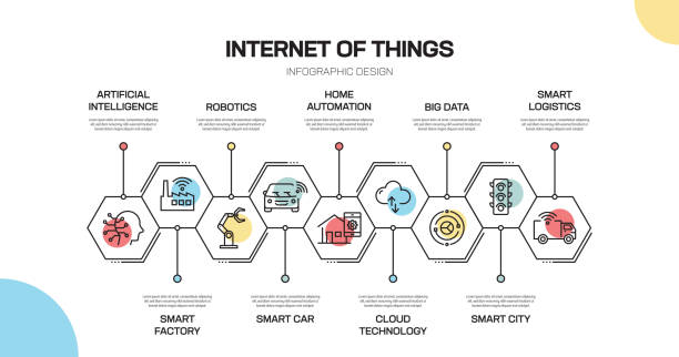 internet of things related line infographic design - industry infographics stock illustrations