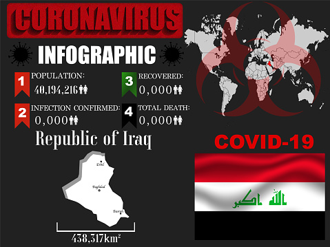 Iraq Coronavirus COVID-19 outbreak infographic. Pandemic 2020 vector illustration background. World National flag with country silhouette, world global map and data object and symbol of toxic hazard allert and notification