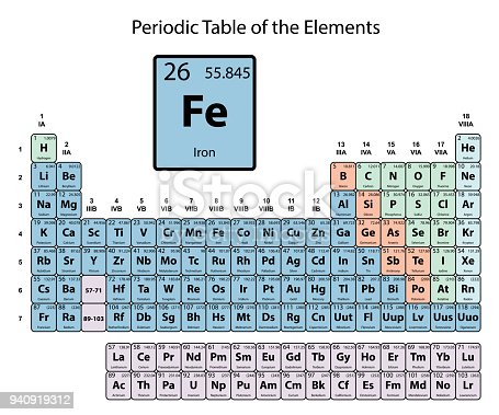 Iron big on periodic table of the elements with atomic number symbol iron big on periodic table of the elements with atomic number symbol and weight with color delimitation on white background vector stock vector art more urtaz Images