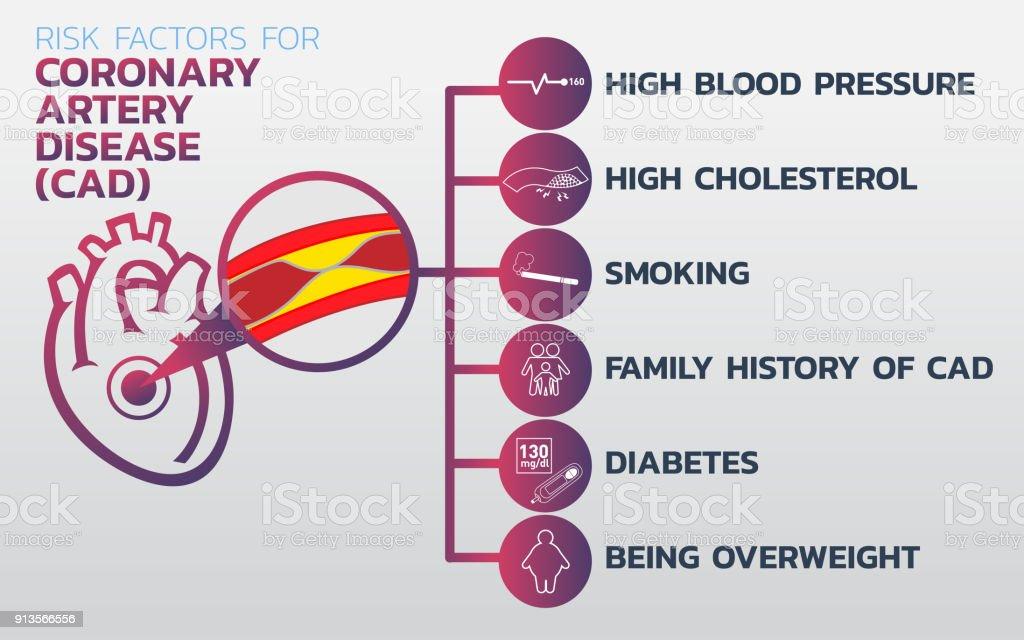 Ilustración de Cardiopatía Isquémica Miocardiopatía Isquémica De La ...