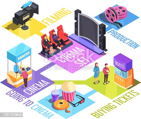 Cinema isometric flowchart with film production, buying tickets and snacks, screen and auditorium, vector illustration