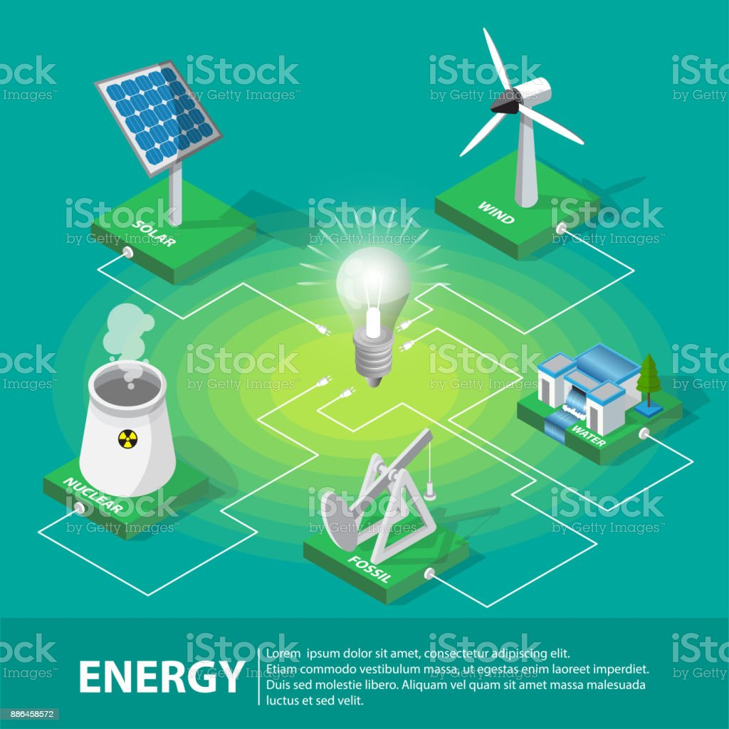 Isometric Electric Power Production And Consumption Composition With Diagram Of A Nuclear Plant For Generating Electricity Windmill Solar Cell Fossil Water Panels