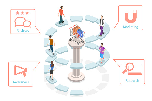3D Isometric Flat Vector Concept of User Buying Process, Customer Journey Map.