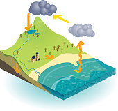 istock Isometric illustration of the water cycle 482292255