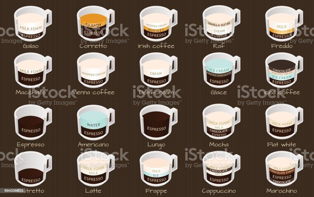 Isometric infographic with coffee types vector art illustration