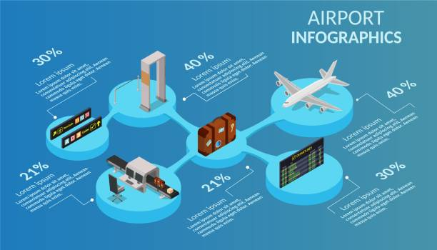 Isometric infographics low poly airport terminal building background. International arrival departures vector illustration airplane. Isometric infographics low poly airport terminal building background. International arrival departures vector illustration airplane. airport drawings stock illustrations