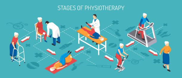 изометрическая реабилитационная горизонтальная иллюстрация - physical therapy stock illustrations