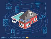 Isometric Smart Home - Solar Home