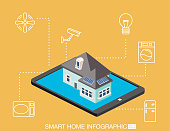 Isometric Smart Home - Tablet SolarHome