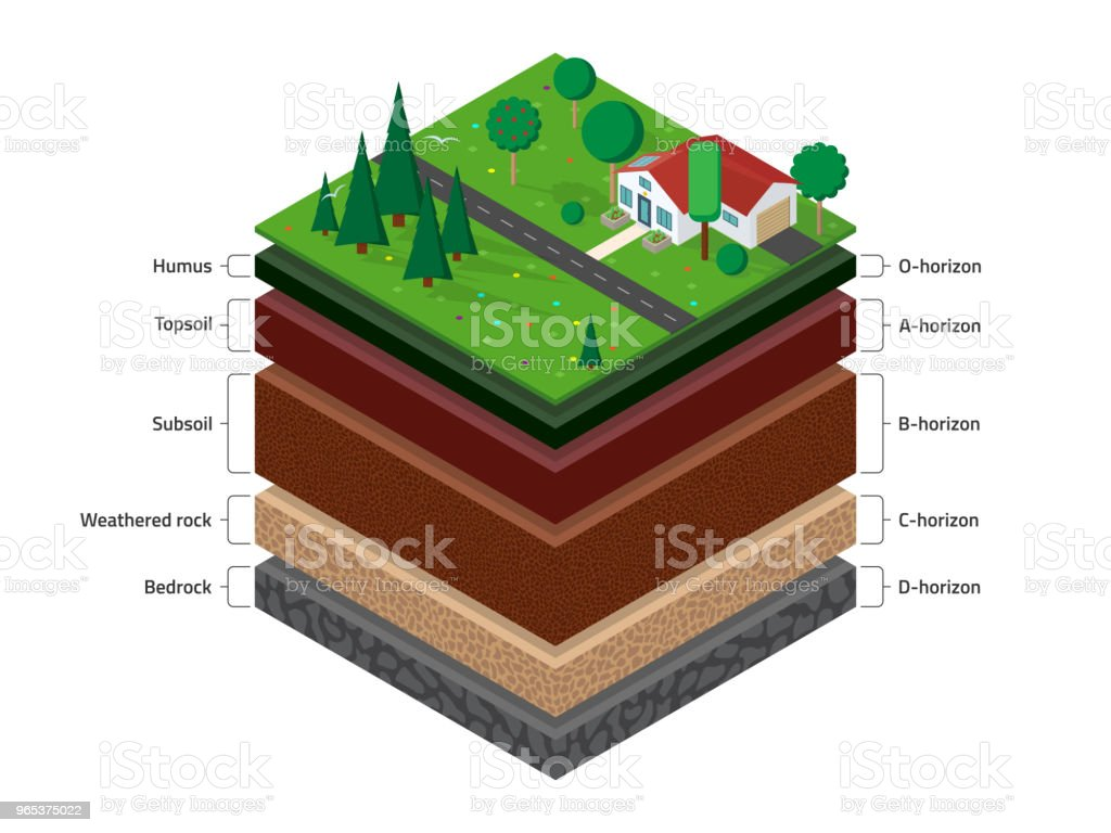 Isometric soil layers royalty-free isometric soil layers stock illustration - download image now